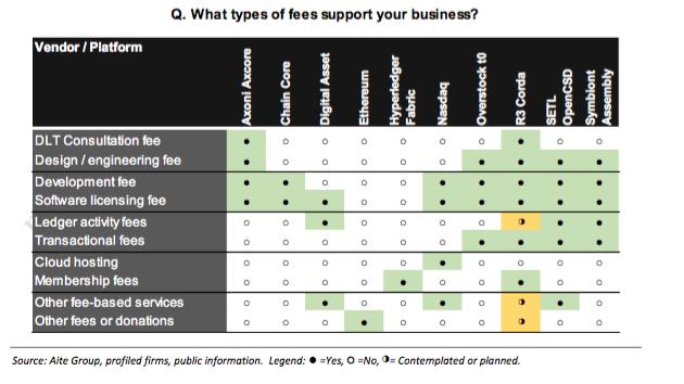 Blockchain fees